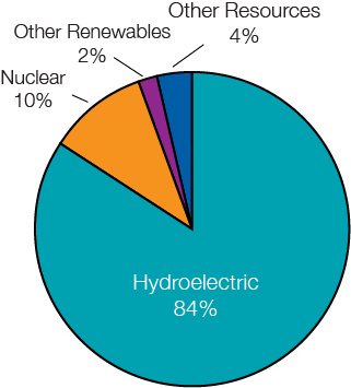 Hydropower 84%, Nuclear 10%, Other Renewables 2%, Other Resources 4%