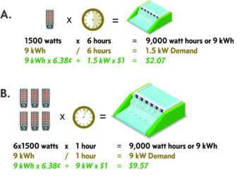 An illustration of the difference between demand and energy consumption.