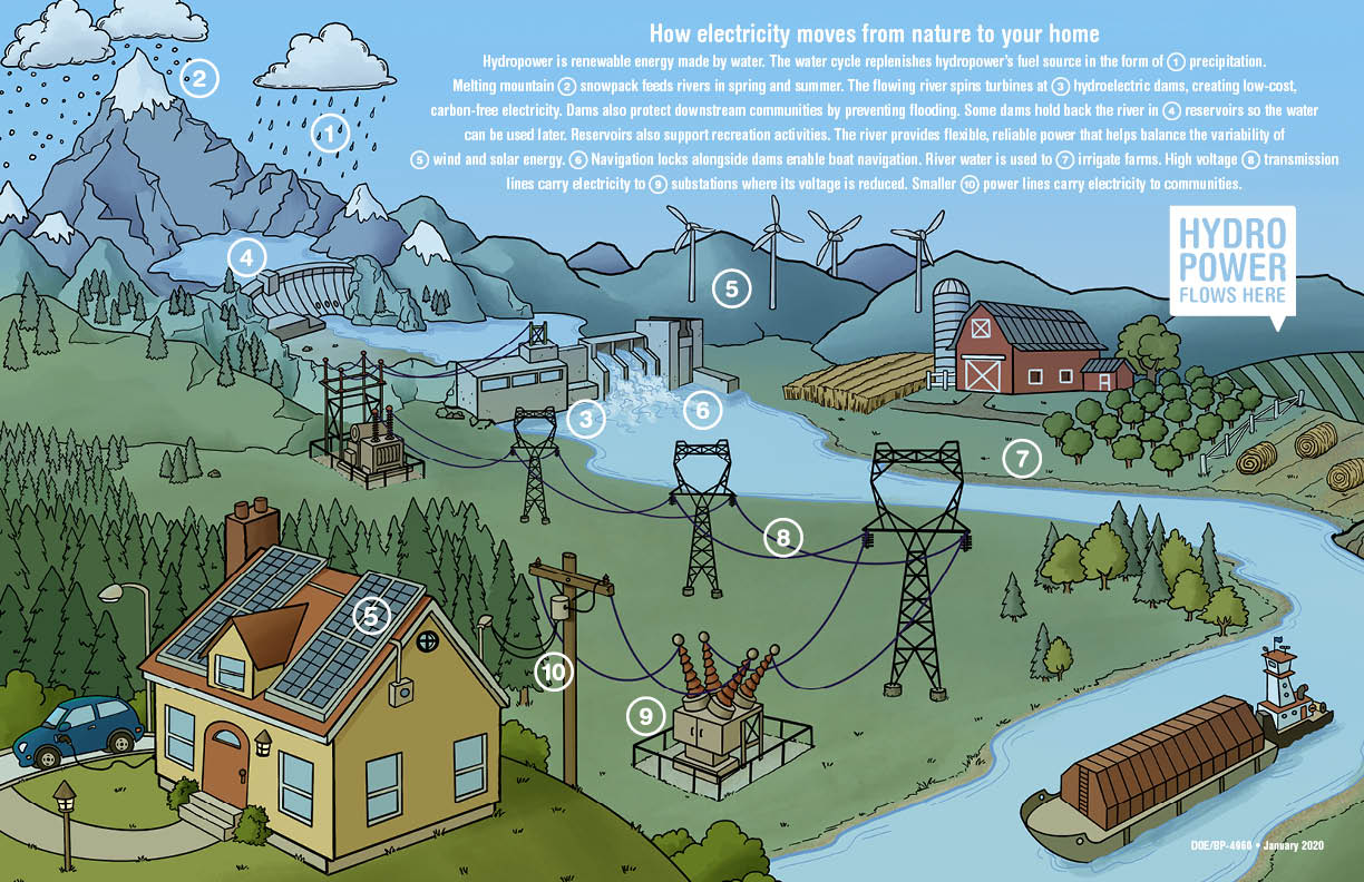 An illustration of how electricity moves from nature to your home.