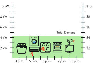 An illustration showing how spreading your electric usage over a period of time can reduce your Demand Usage.
